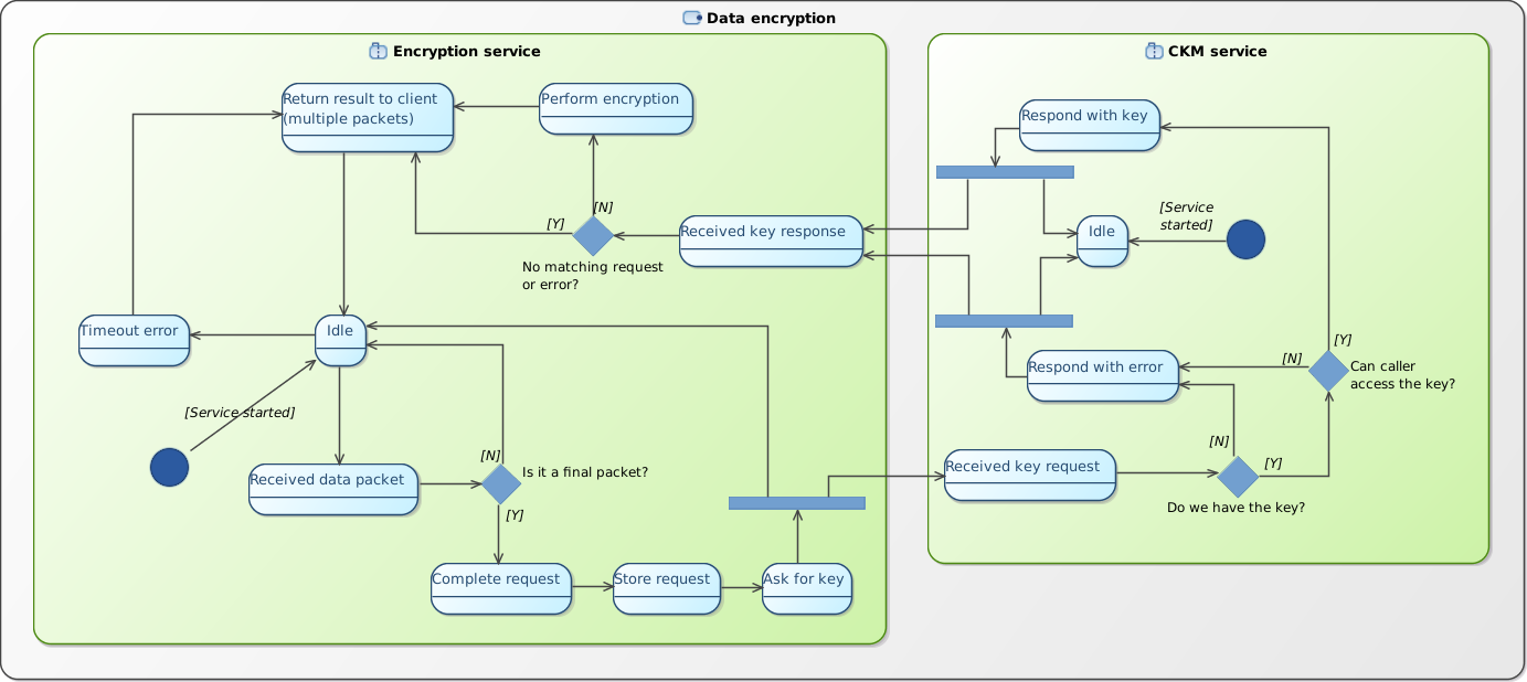 Securitytizen 3x key manager encryptiondecryption support tizen encryption state diagramg ccuart Gallery