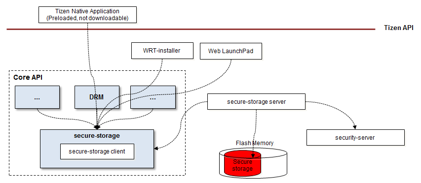 Secure-storage-overview.png