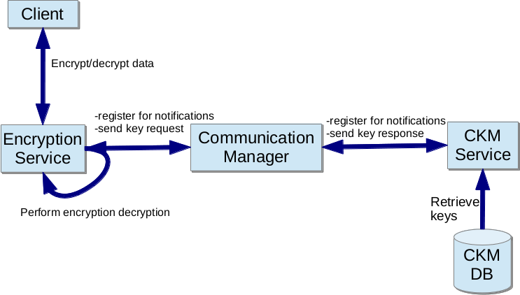 Security/Tizen 3 X Key Manager encryption/decryption support
