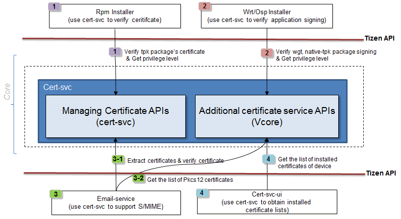 Cert-svc.png