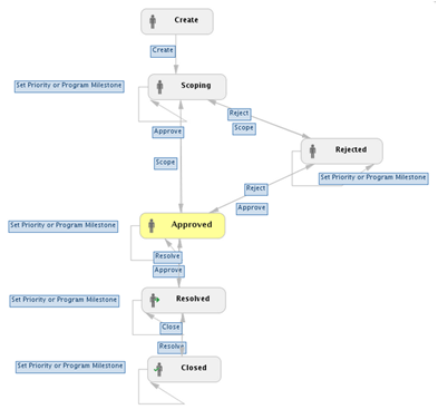 TC feature workflow.png
