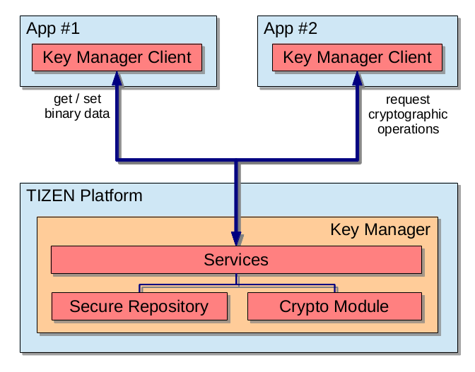 Key-manager-overview.png