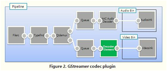 Gstreamer codec plugin.png