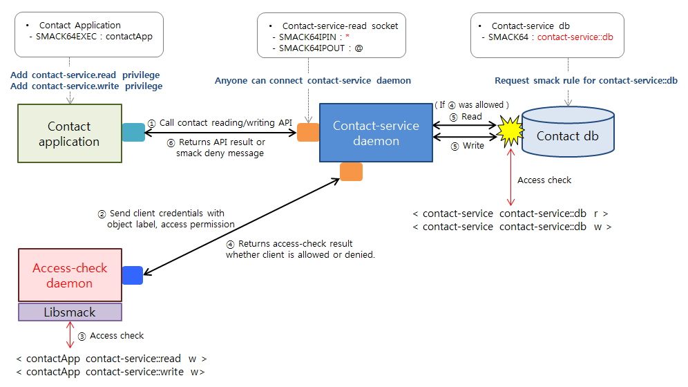 User-space Access control3.PNG
