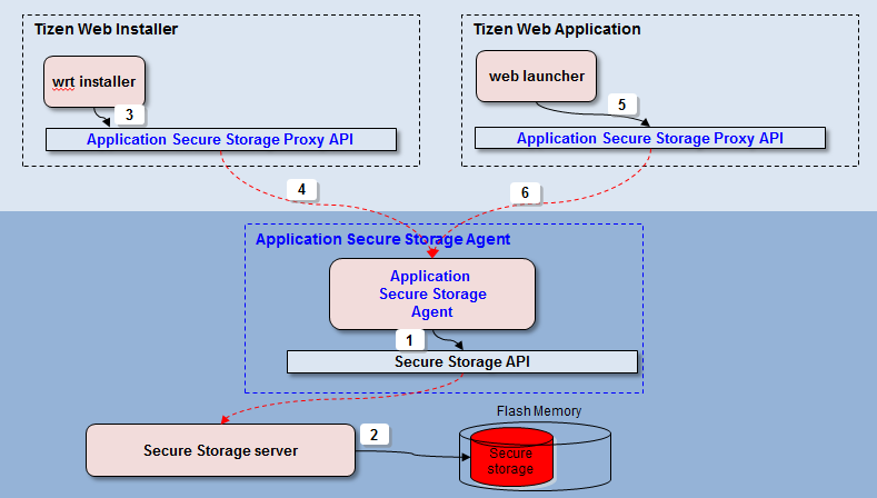Secure-storage-appencryption.png