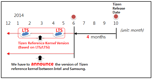 Tizen-map-20140819.png