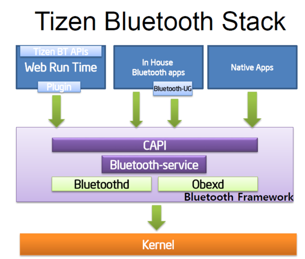 Tizen-Bluetooth-Stack.PNG