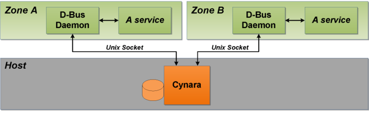Privilege check with Vasum: a D-Bus daemon running inside a zone will communicate via provisioned by the Vasum Server Unix domain socket with Cynara running in host only.