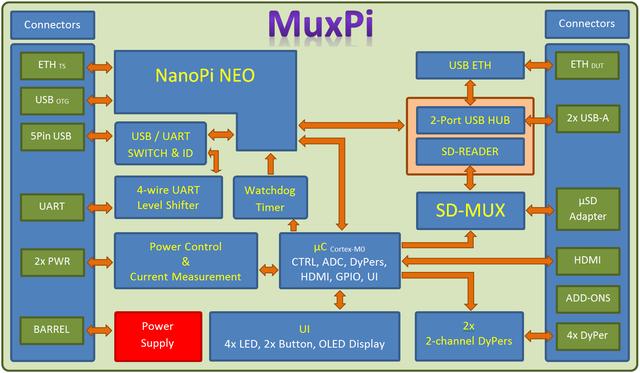 Uart Multiplexer