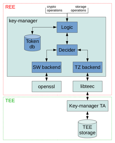 Key-manager-backends-overview.png
