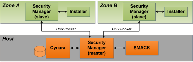 Installation process with Vasum: Installer running in a zone will communicate with host's Security Manager via slave instance running in the zone. All Smack manipulations that require privileges will only take place in the hosts.