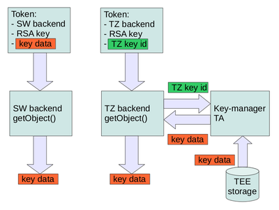 Key-manager-backends-token.png